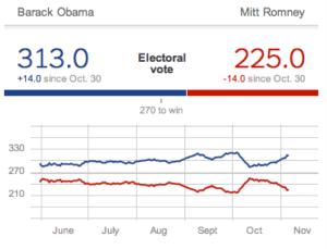 538 Electoral College Prediction