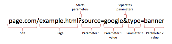 parts-of-a-url