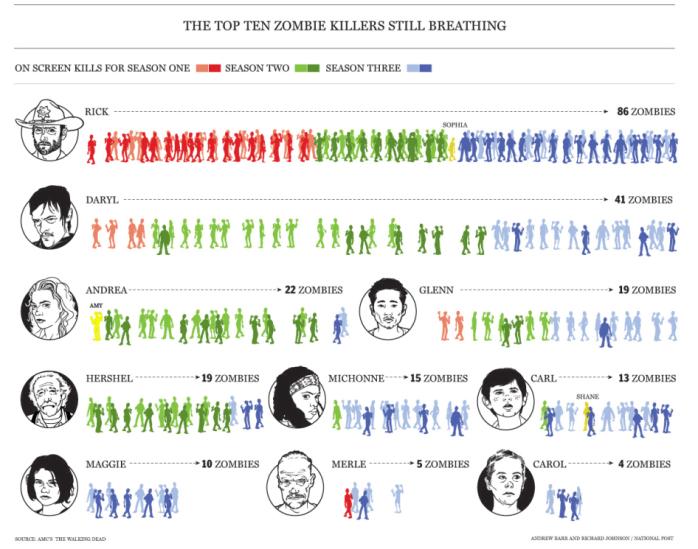 Walking Dead Zombie Killers